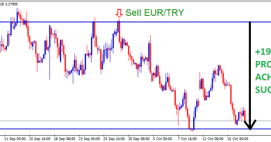 EURTRY sell signal hit 1900 pips profit