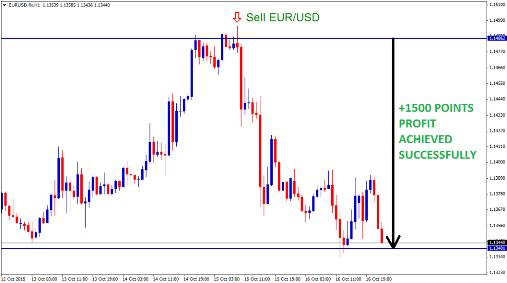 EURUSD sell trade achieved 150 pips profit