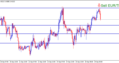 Sell EURTRY signal in double top pattern