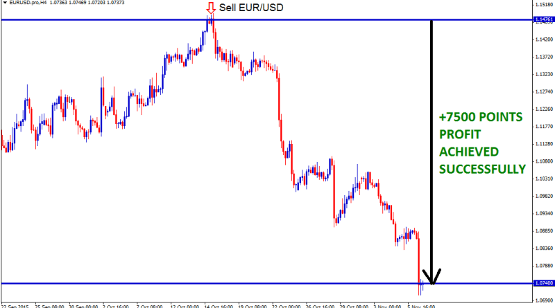 EURUSD move down sell 7500 points