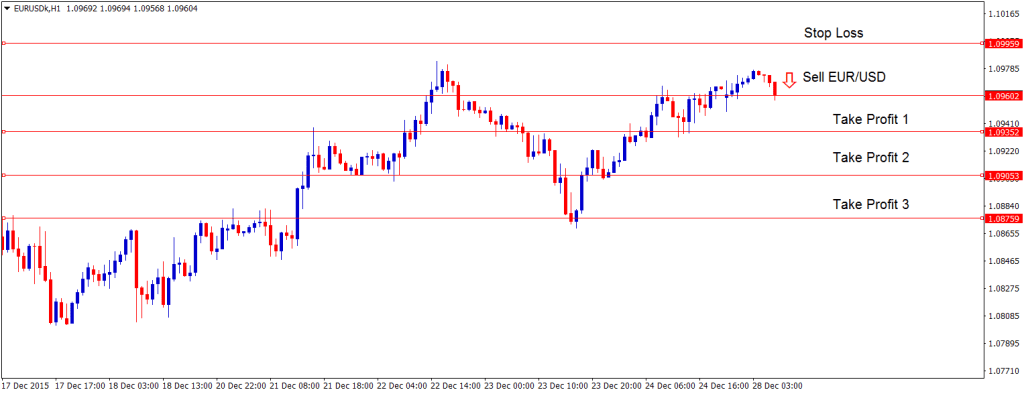 EURUSD Sell forex trading signal with take profits