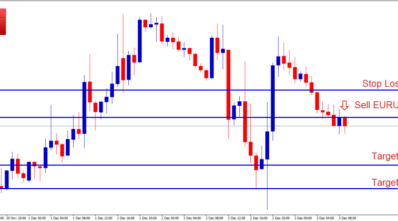 eurusd sell trade fx signals for re-testing the support level again