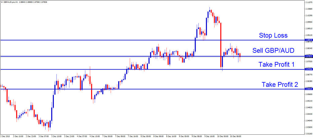 gbpaud sell order trading signal with 2 tps