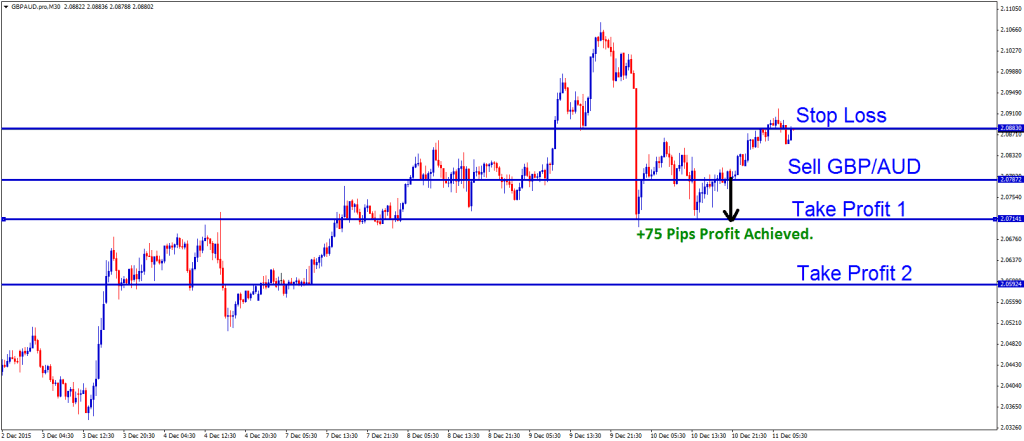 gbpaud sell signal reach take profit then stop loss