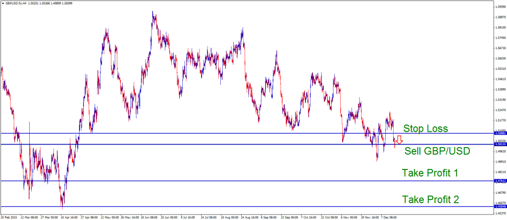 Sell GBPUSD forex signal with two tps