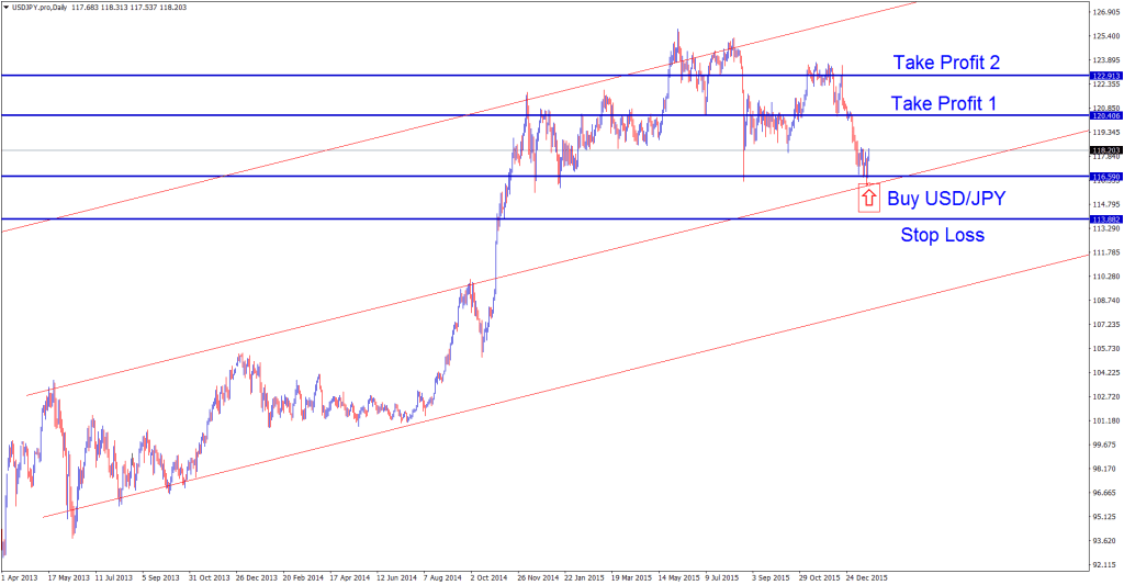 A clear support level in usdjpy confirms buy trading signal setup