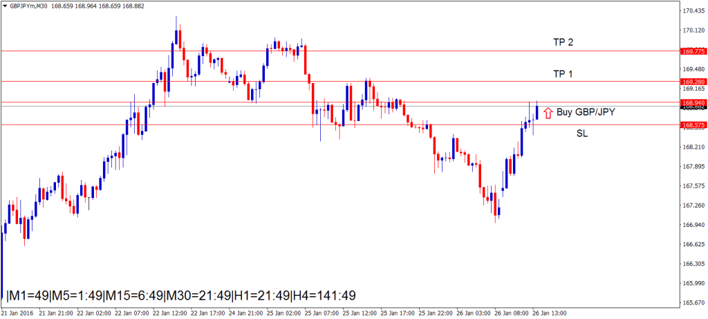 Buy GBPJPY forex signals strategy during the reversal