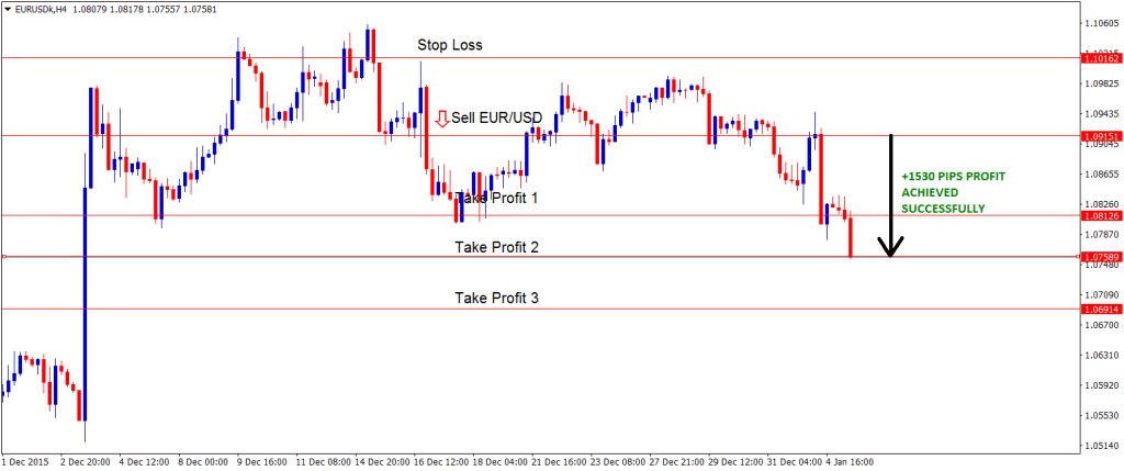 EURUSD tp2 achieved with 1530 points