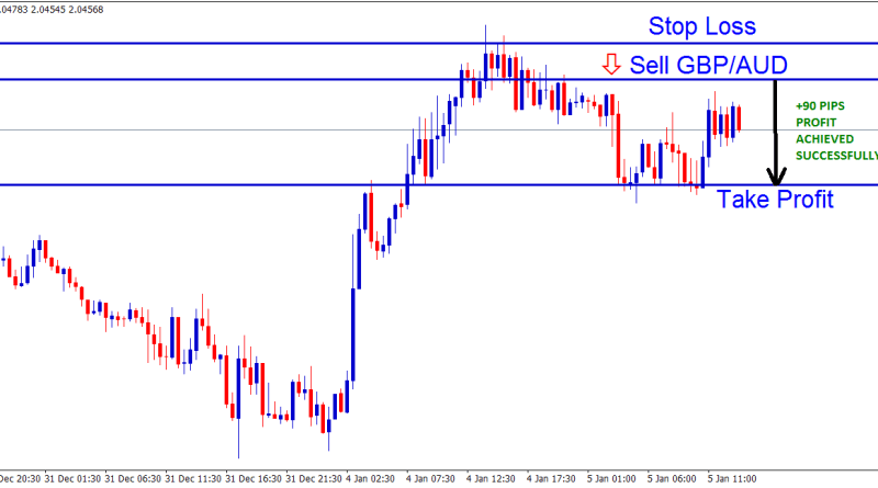 GBPAUD forex sell signals after reversal confirmation