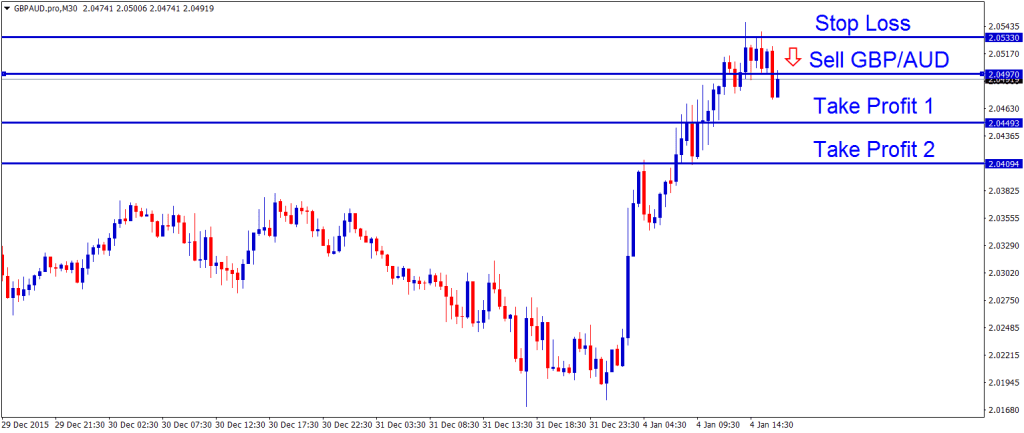 GBPAUD sell take profit signals with 2 tp
