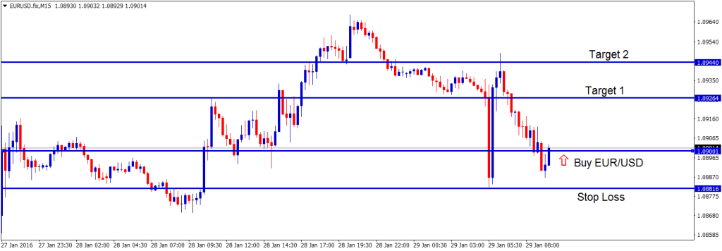 Scalping forex trading signals in EURUSD