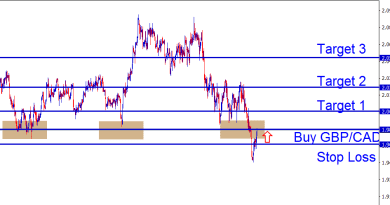 Buy GBPCAD at the support level rebound time