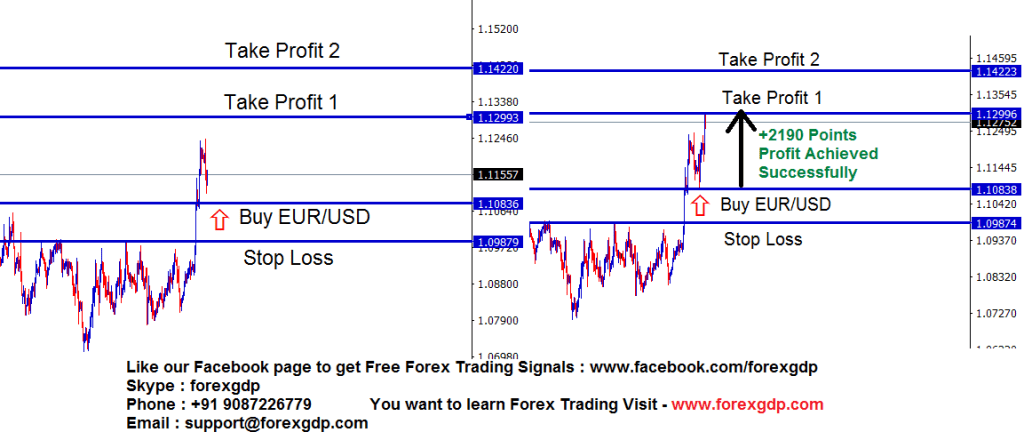 forex trading eurusd strategy for buying at low price