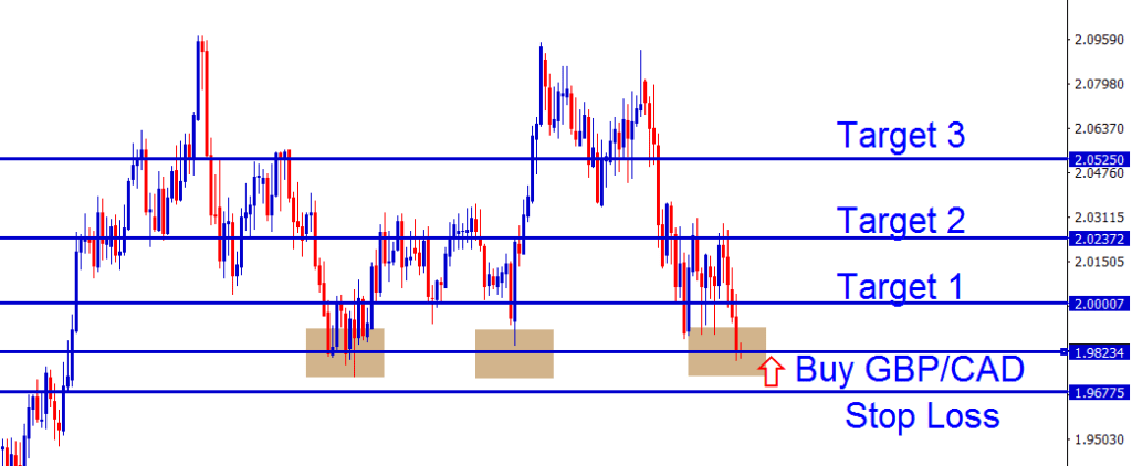 GBPCAD Support level buy trading signal