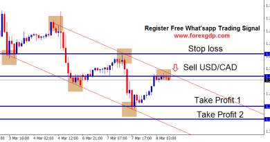 descending channel strategy in forex usdcad