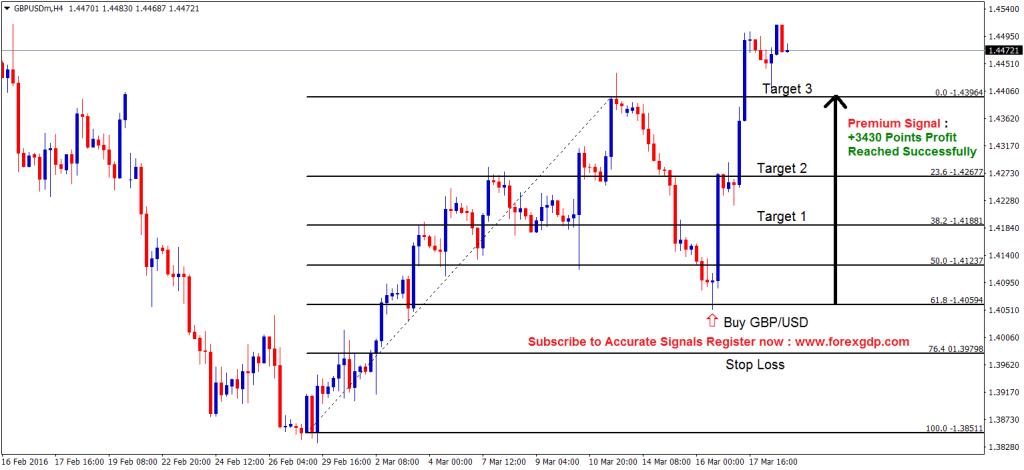 fibonacci 61.8 retracement strategy in gbpusd buy signal