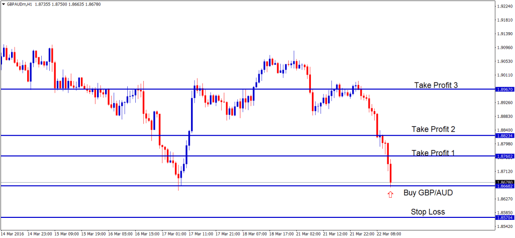GBPAUD landed at the support level good to buy