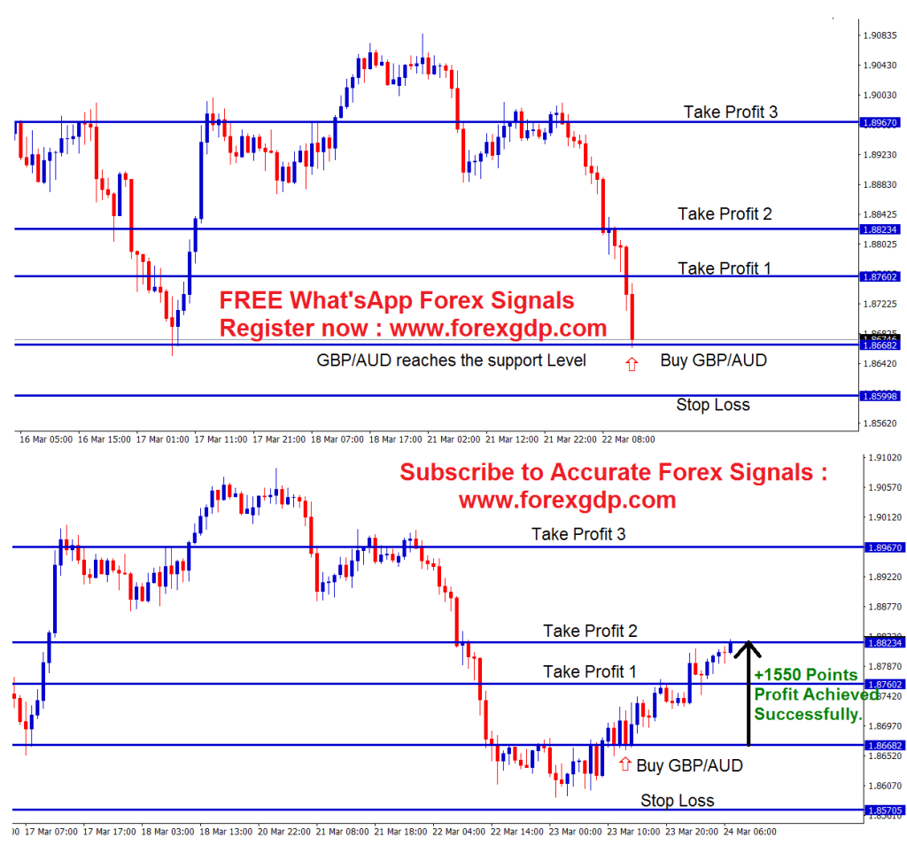 gbpaud reversal at the support level in buy trade