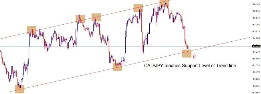 Pinbar candle at the bottom of cadjpy confirms reversal