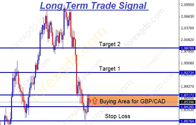 gbpcad support level is the buying area for long term trade