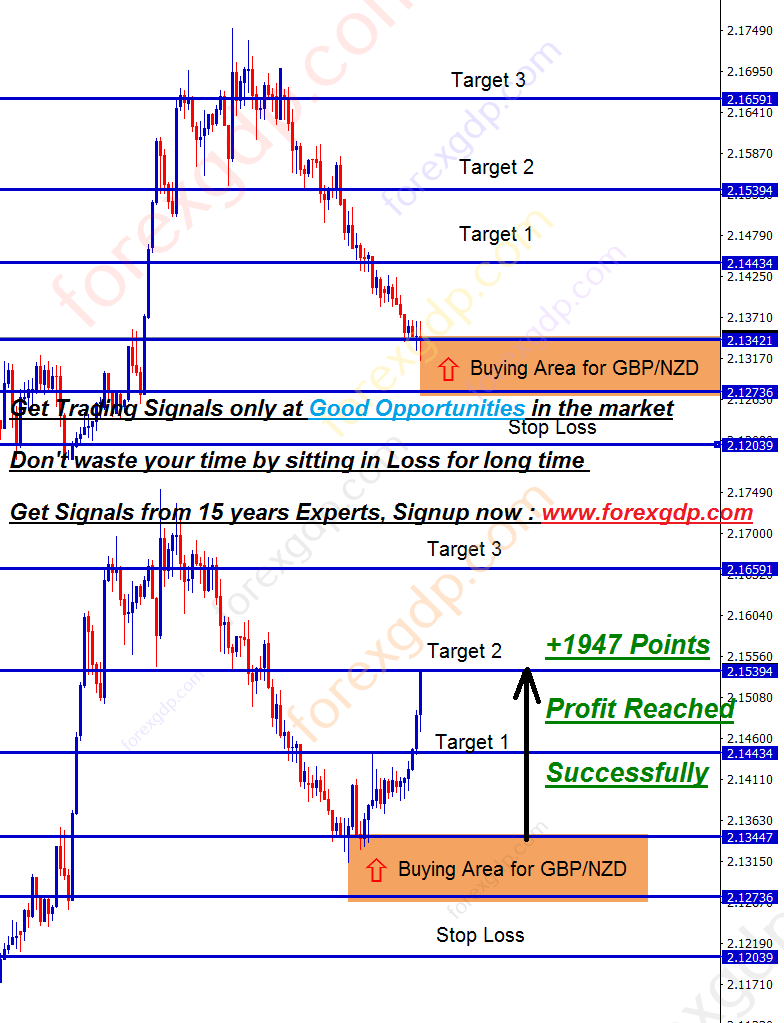 gbpnzd buy fx signal rebound from support level hits target 2