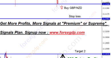 gbpnzd buy signal from the support zone