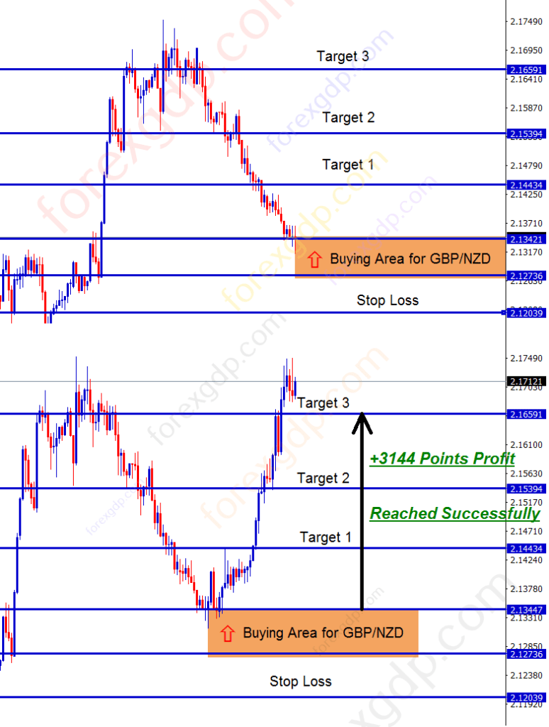 gbpnzd buying area hits last target from rebound of support level