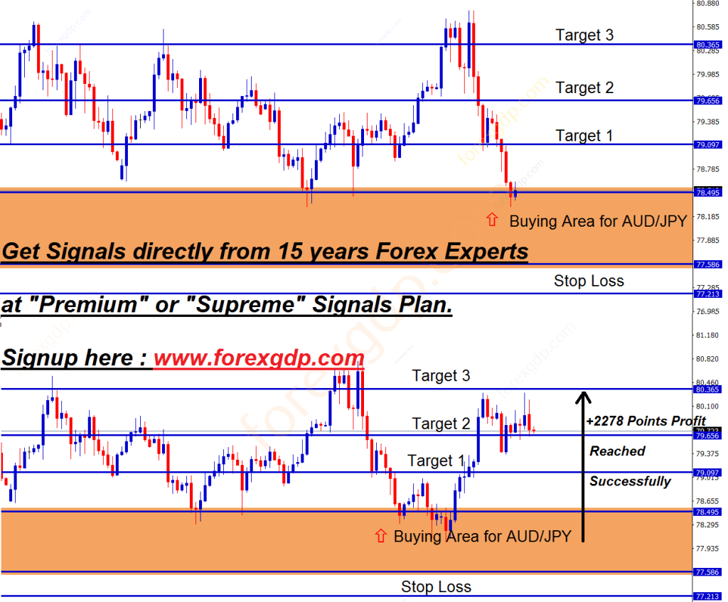 audjpy buy trade signal given at the low price of the support zone