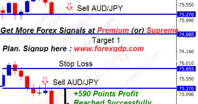 audjpy trading bear candle closed continuously in red