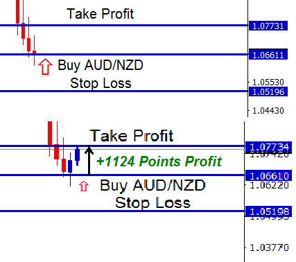audnzd pull back strategy in forex trading