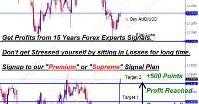 audusd forecast for buying at the support zone for low price
