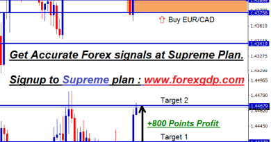 eurcad pull back forex signals