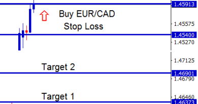 eurcad stop loss hit after target 1 reached
