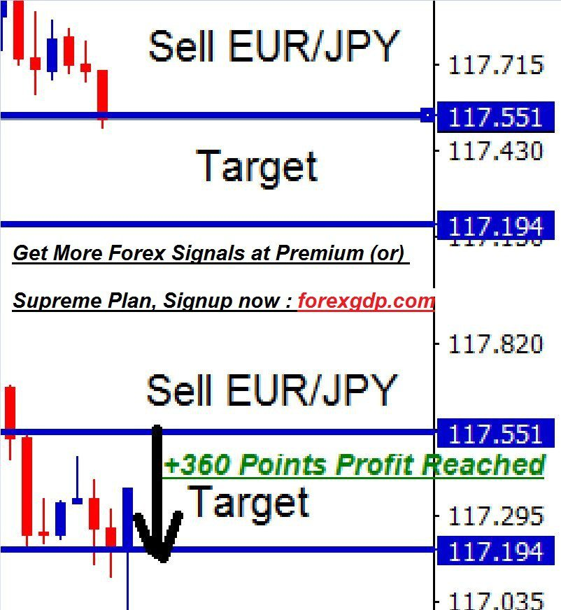 EURJPY scalping strategy in smaller timeframe