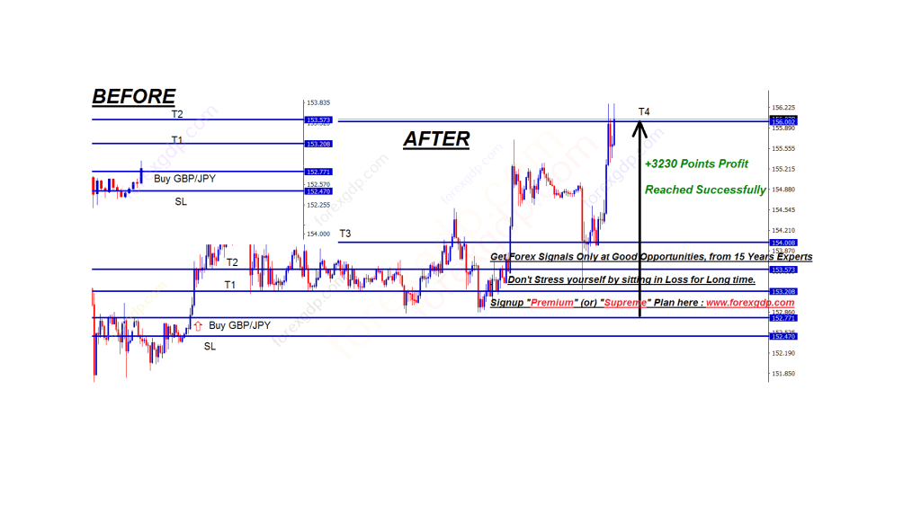 GBPJPY Before after forex signals hits take profit