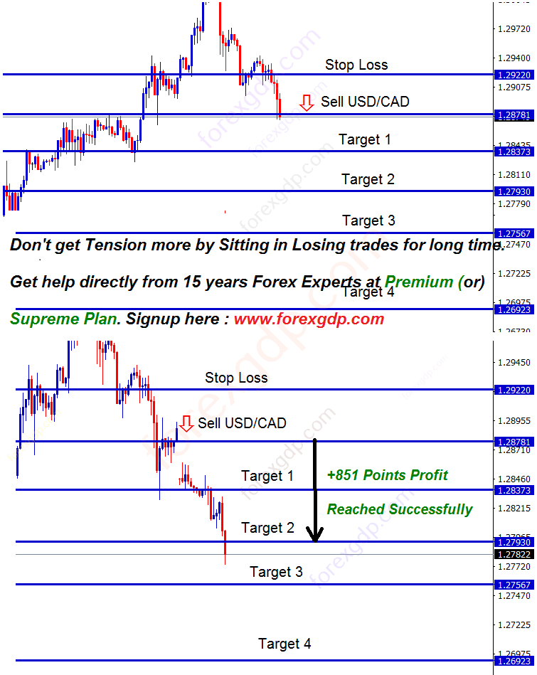 usdcad forecast for sell signal