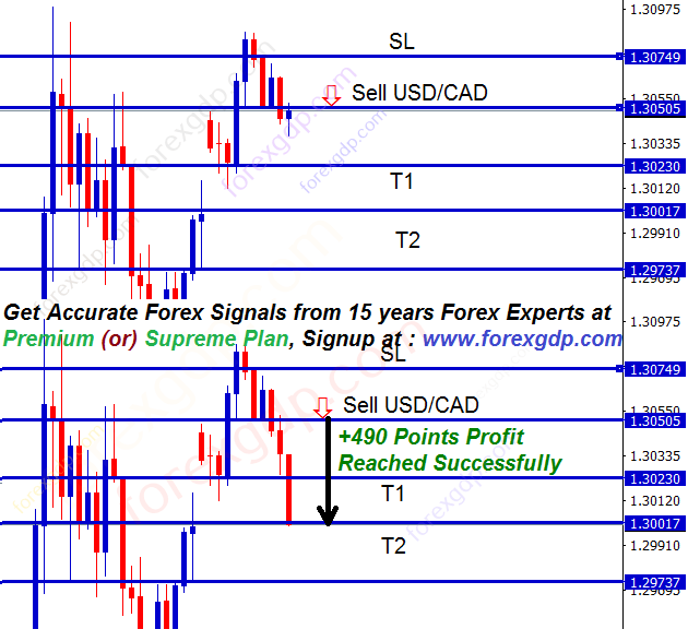 USDCAD reversal to fill the gap trading strategy