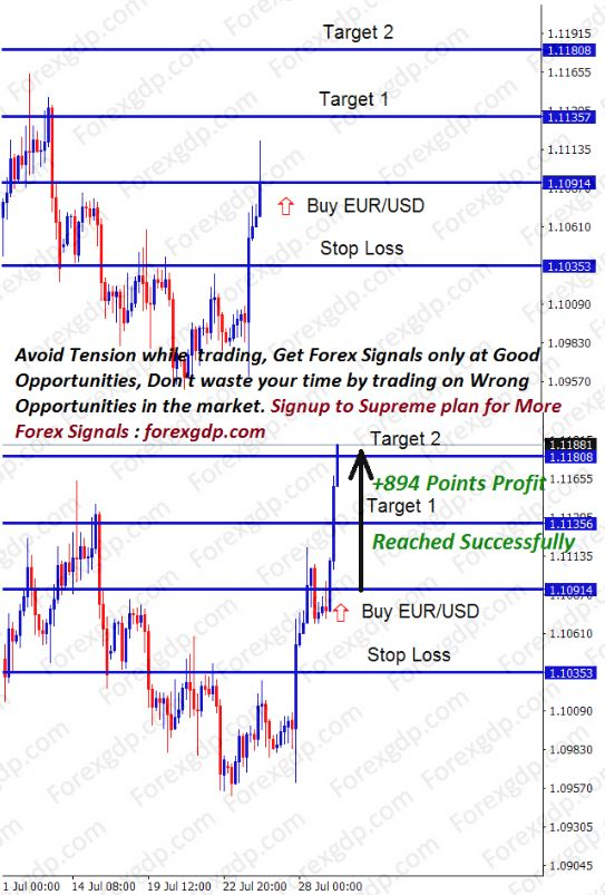 eur usd buy signal after breakout at channel chart pattern