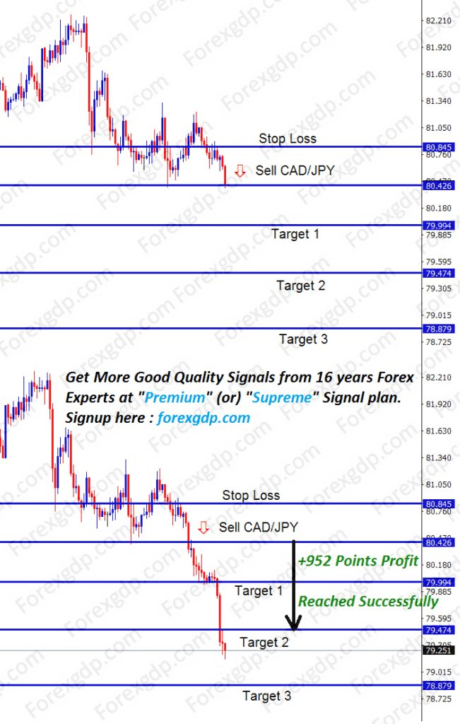 cad jpy sell after breakout at support