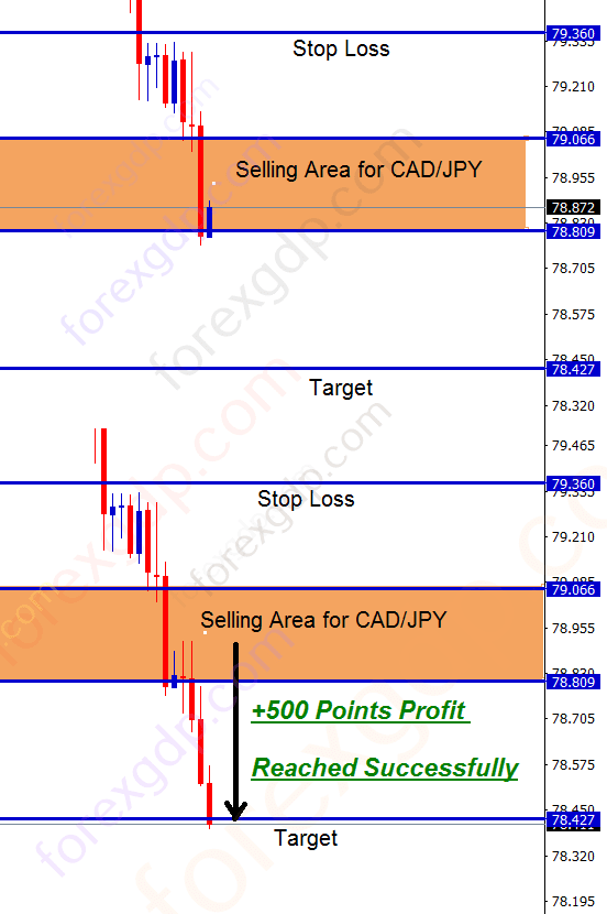 CADJPY sell at the support level with tp1