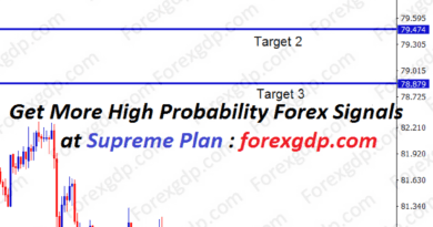cadjpy trading signal at support level breakout