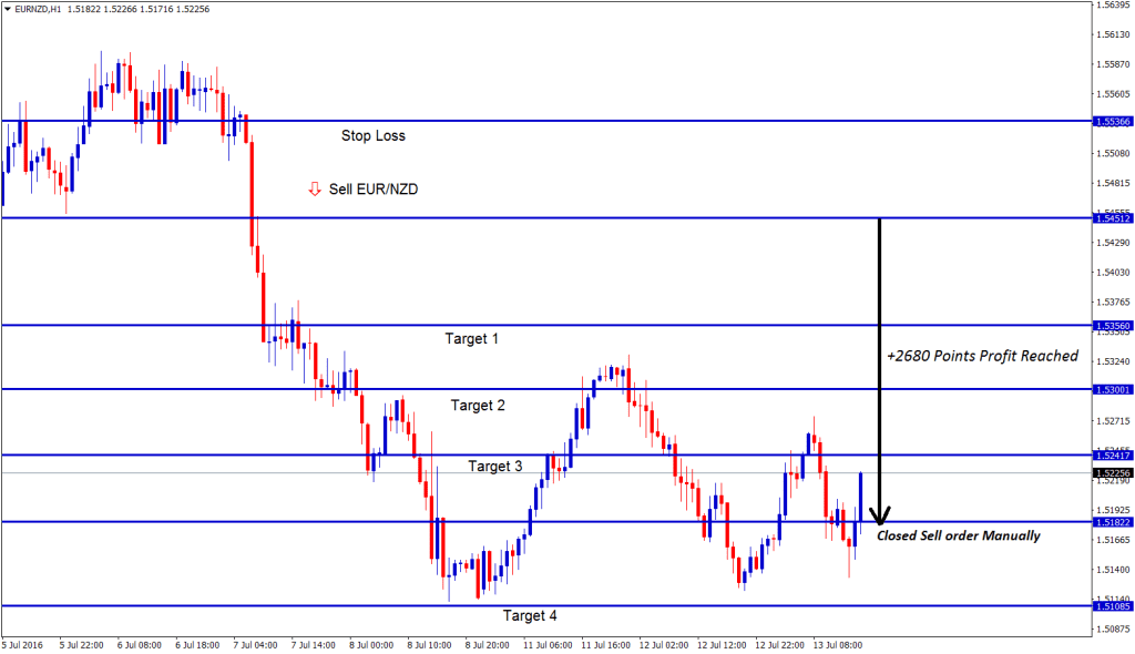 Close the trade manually if forex market reverse in trend