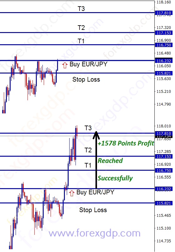 eur jpy trading analysis for buy signal