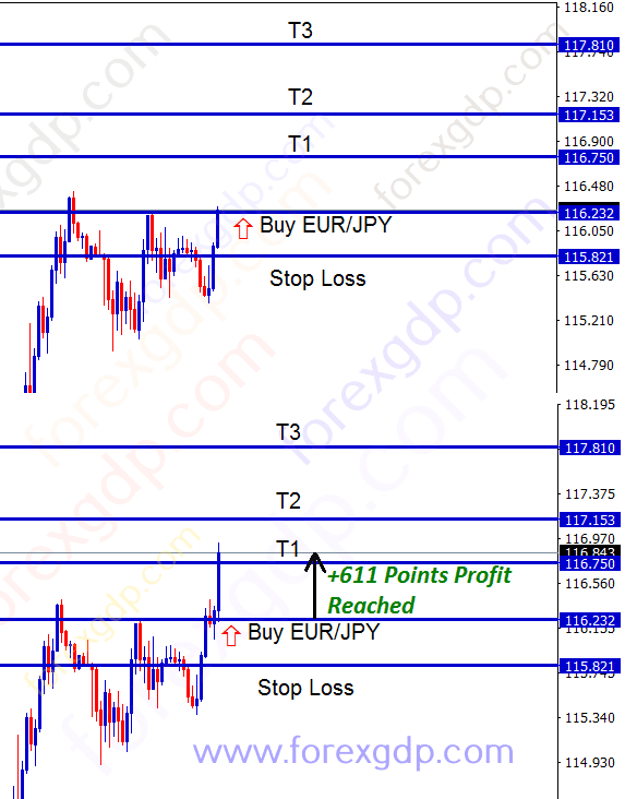 eur jpy trading analysis for buy trade after resistance breakout