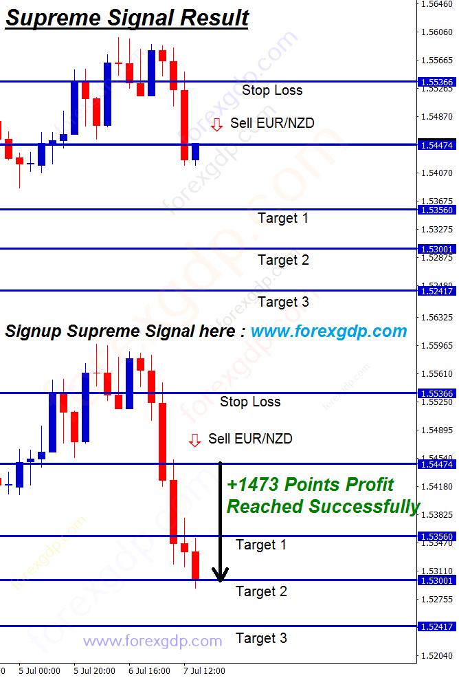 eur nzd forecast analysis for sell trading signals