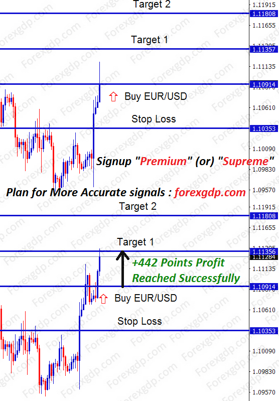eur usd signals with tp1