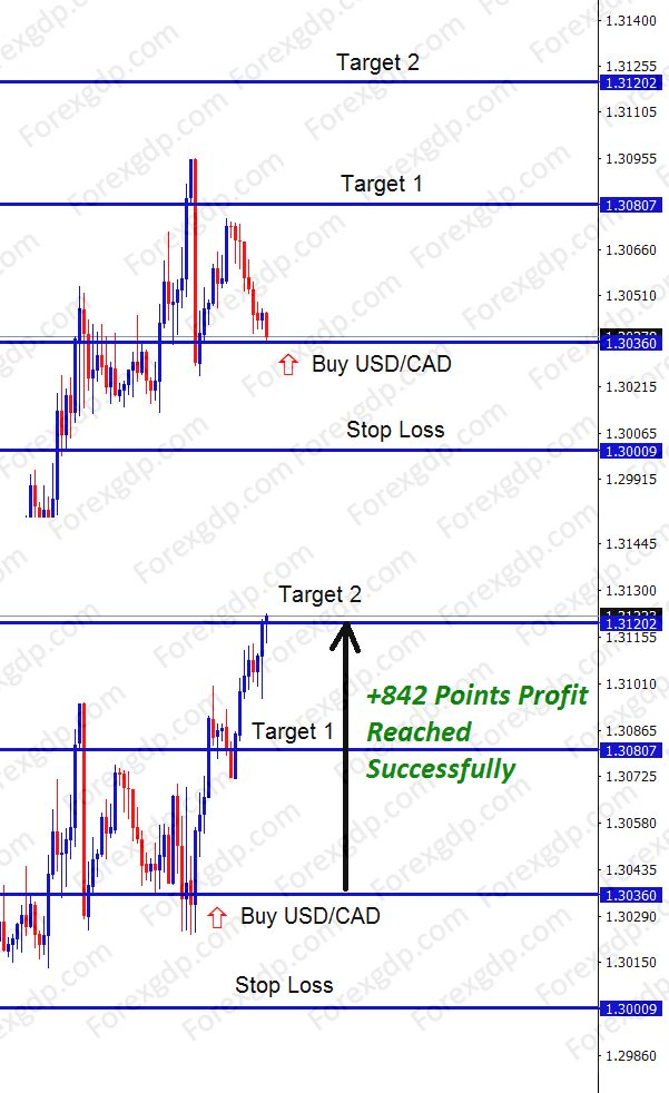 Forex Trend reversal in USDCAD buy signal