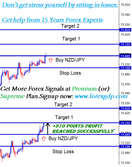 nzdjpy stress free trading strategy for buying