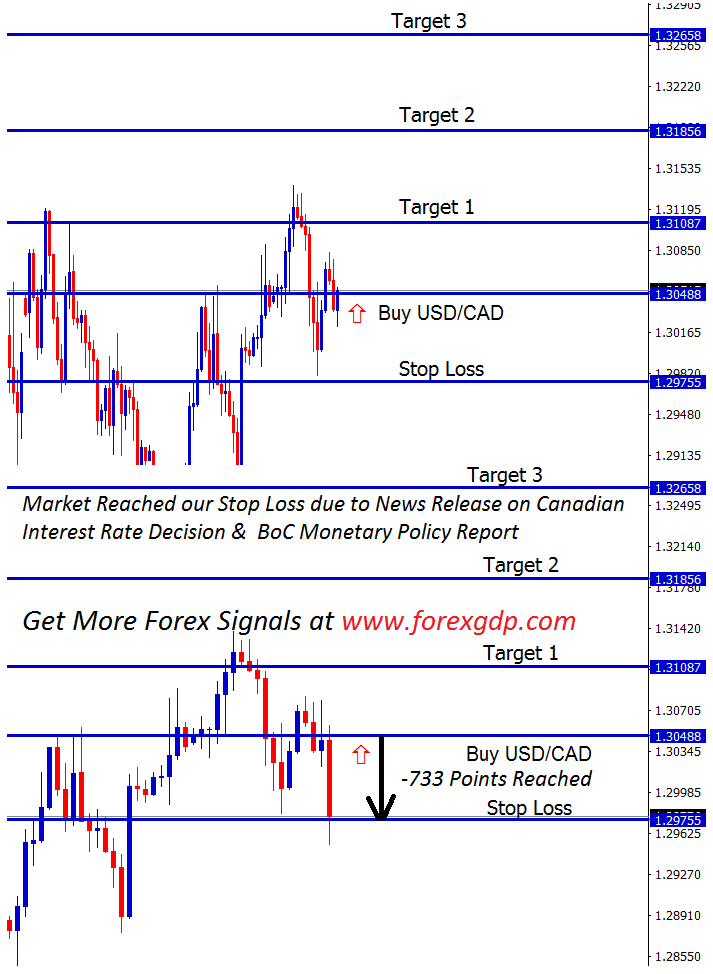 Stop loss for usdcad buy signal hits it