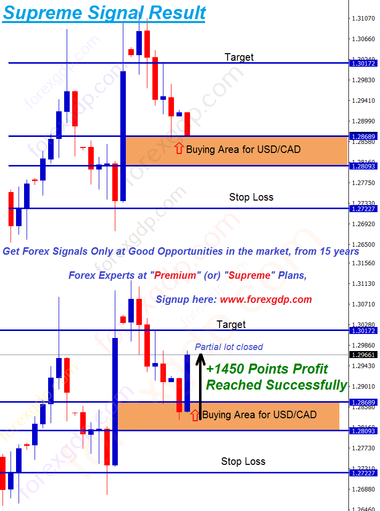 supreme usd cad analysis for buying